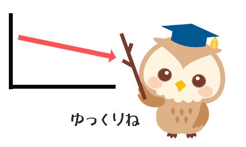 フクロウがダイエットのグラフを見ながらゆっくりねと言っているイラスト