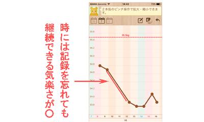 シンプルダイエットで体重の推移をグラフで確認しているイラスト
